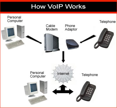 Ever here of VoIP? Well, you're about to… | GREGinSD's Blog